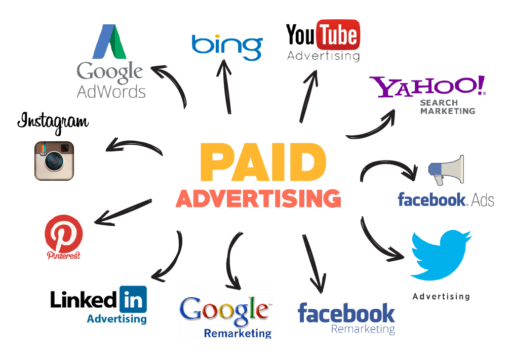 Paid Advertising Service ppc