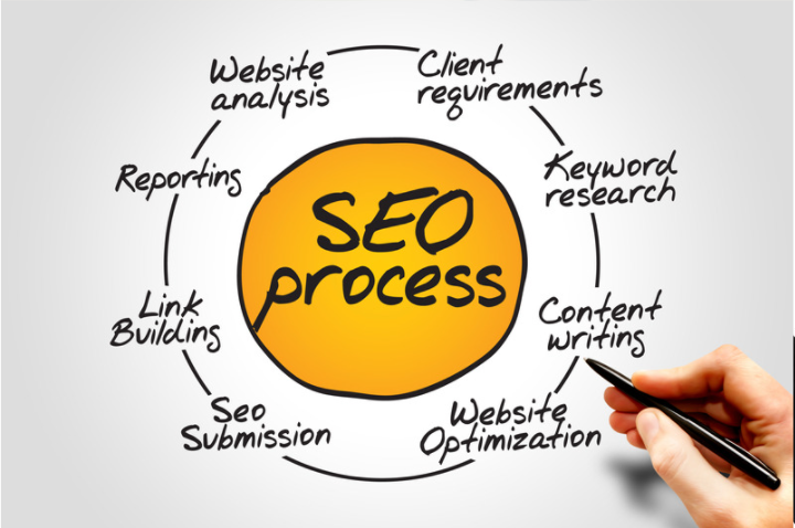 SEO On page off page